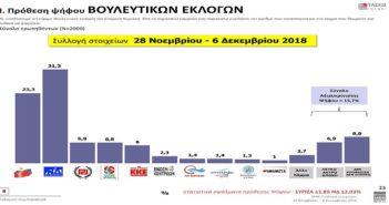 Η έρευνα της MRB: Στο 8,3% η διαφορά ΣΥΡΙΖΑ – ΝΔ, χαμηλή η συσπείρωση στο κυβερνών κόμμα
