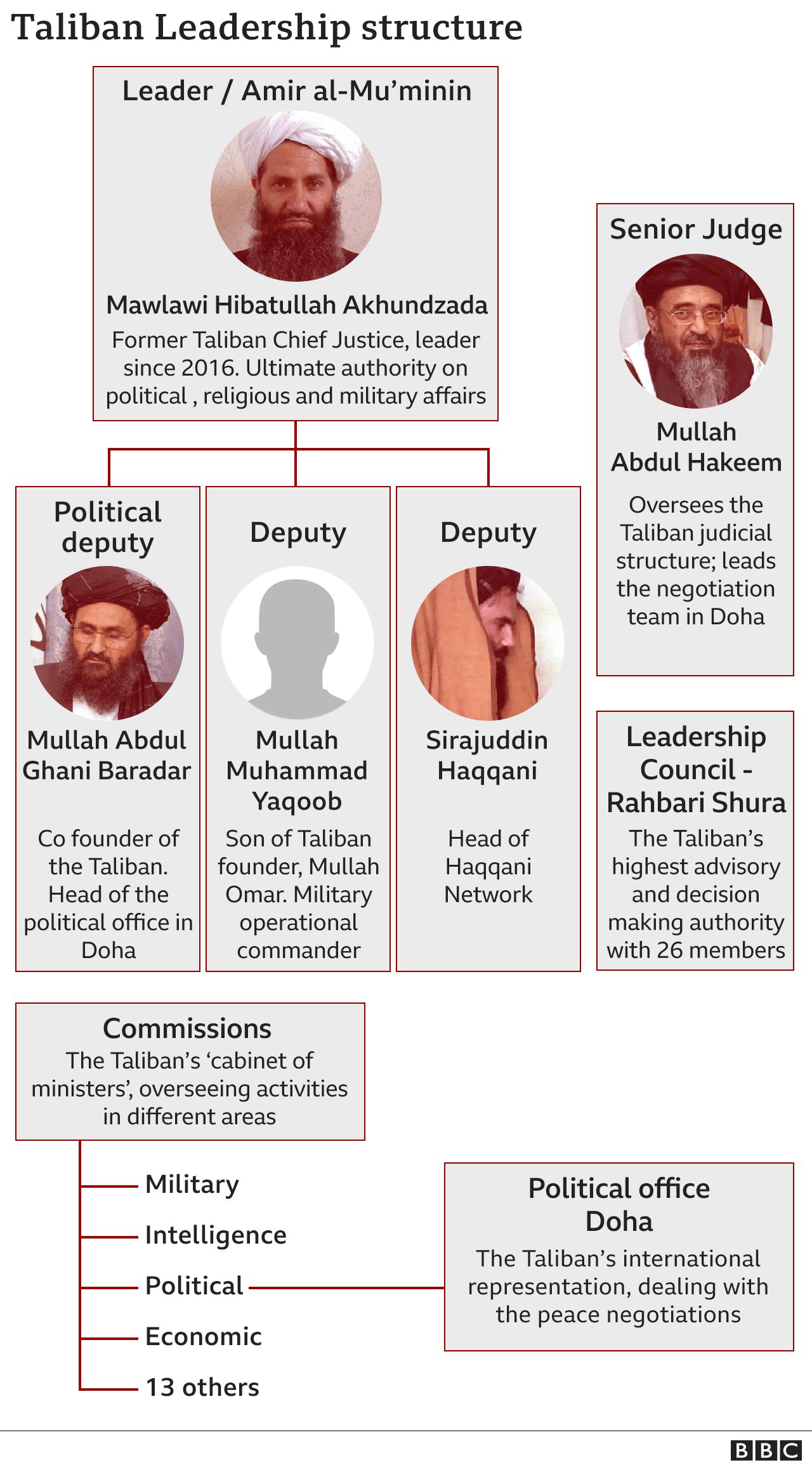 Γραφικό που δείχνει την ηγετική δομή των Ταλιμπάν