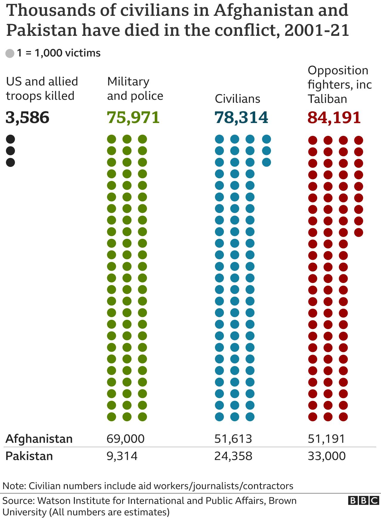 Διάγραμμα που δείχνει τον αριθμό των θυμάτων ως αποτέλεσμα των συγκρούσεων στο Αφγανιστάν