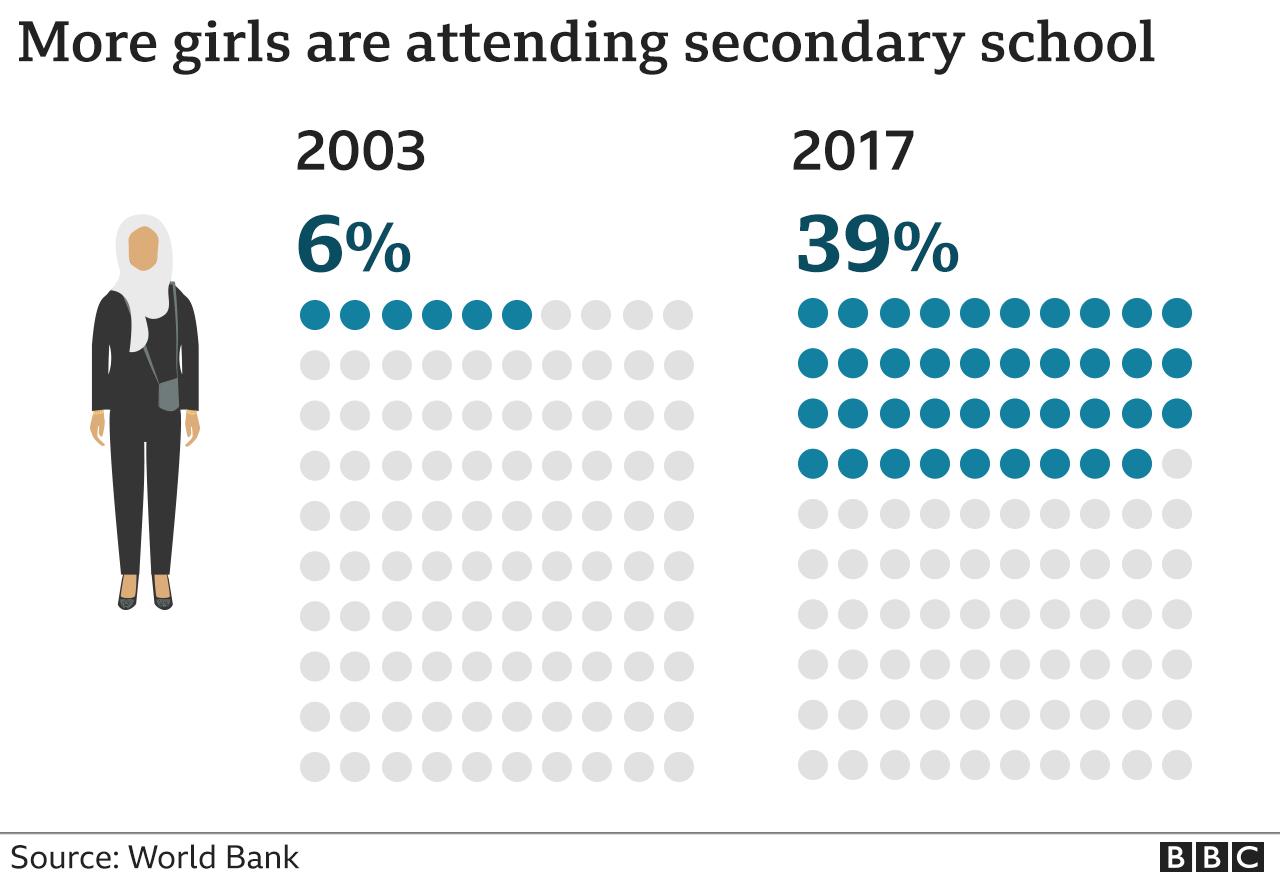 Γράφημα που δείχνει το ποσοστό των κοριτσιών στη δευτεροβάθμια εκπαίδευση