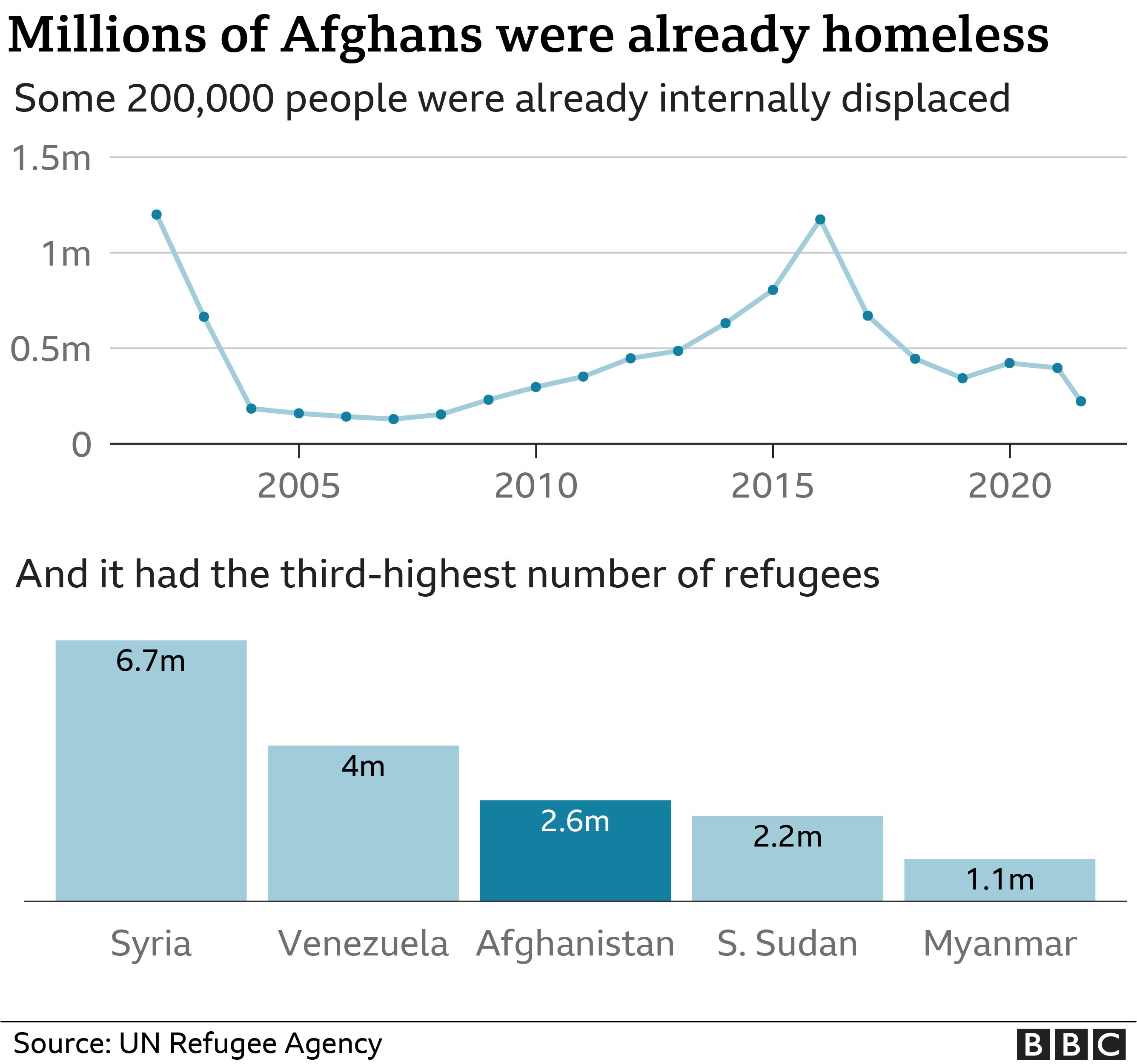 Διάγραμμα που δείχνει τον αριθμό των Αφγανών προσφύγων εκτός του Αφγανιστάν και των νεοεγκατεστημένων
